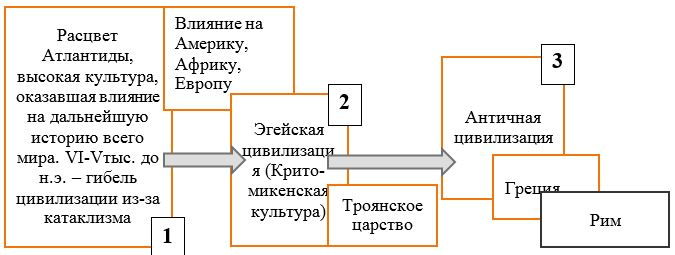Схема концепции В. Брюсова о